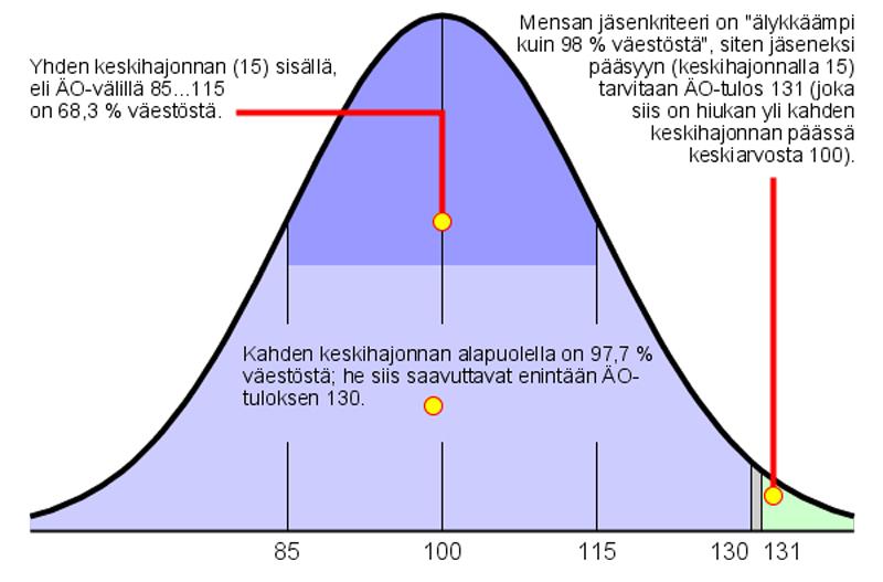 Gaussin käyrä